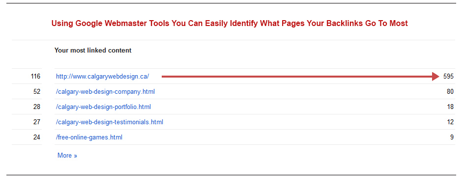 Google Webmaster Tools Most Linked pages