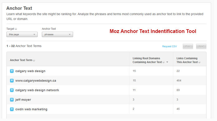 moz anchor text idenfication tool
