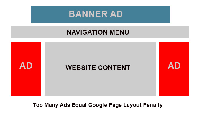 google page layout diagram